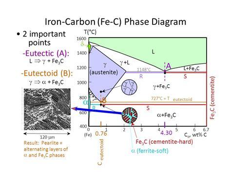 fe c phase diagram explained phase diagram fe3c ppt