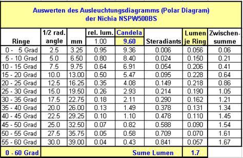 Candela Lumen Tabelle by Led Ringlicht