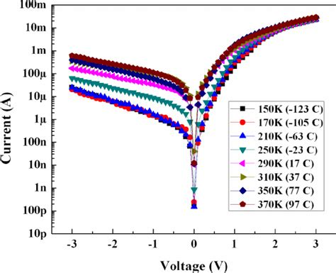 schottky diode temperature temperature dependent i v characteristics of mis schottky diode