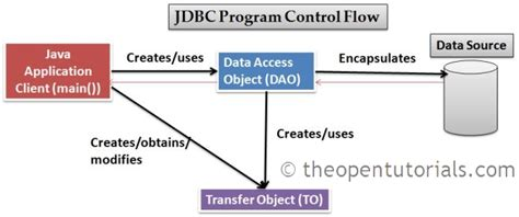 tutorial java jdbc jdbc exles introduction 187 the open tutorials