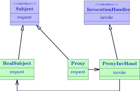 pattern proxy java java代理机制 雪庭 博客园