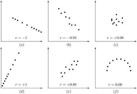 what is a scatter diagram in statistics scatter diagram definition in gallery how to guide