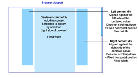 creating css columns css float howto create css columns that incl a