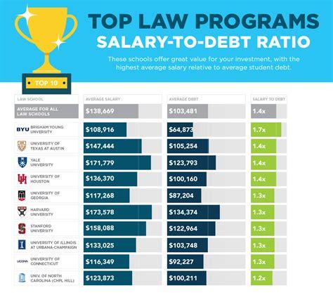 sofi s 2017 school rankings what you ll earn and what you ll owe sofi
