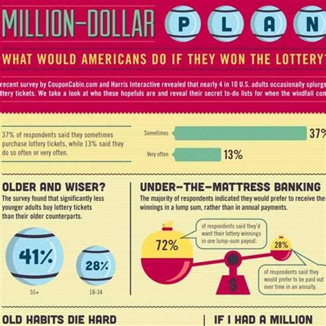 americans weigh options after hypothetical lottery win