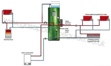thermal store diagram torrent eco ov thermal store