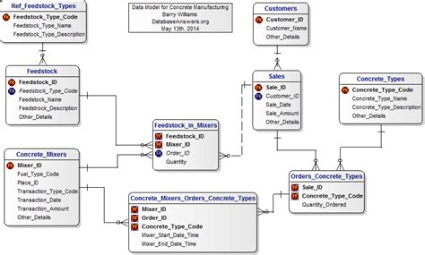 database design for manufacturing company concrete manufacturing data model