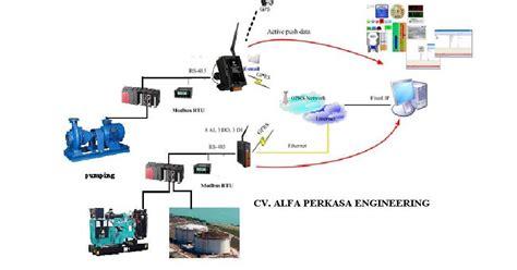 cara membuat robot kontrol jarak jauh construction design repair and automation for