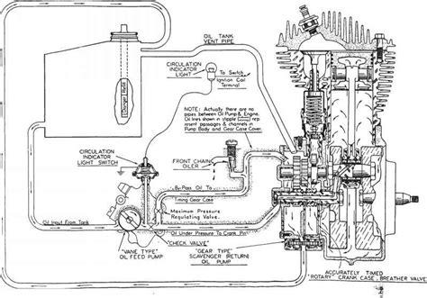 basic softail wiring diagram basic wiring and circuit