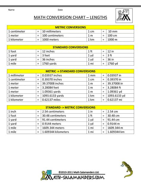 printable area change math conversion chart for length between systems teacher