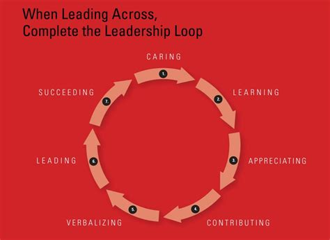 The 360 Leader C Maxwell the leadership loop maxwell the inspire movement