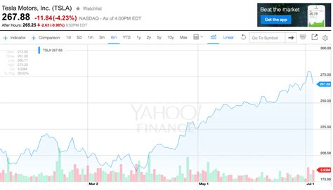 how much is tesla stock per tesla had a day business insider