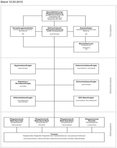 Muster Organigramm beschreibung beschreibung beschreibung organigramm jpg