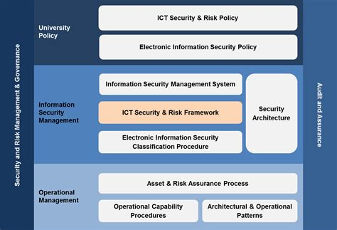 information technology policies and procedures
