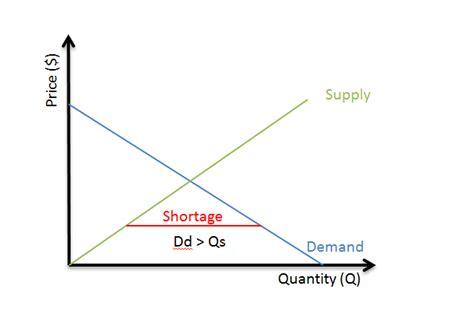 shortage diagram image gallery shortage graph