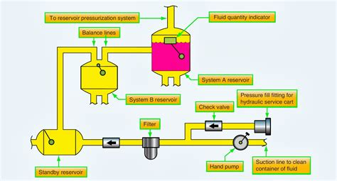 integrated hydraulic circuits hydraulic schematic diagram hydraulic free engine image for user manual