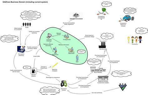 picture diagram pgpm models