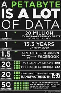 how is a how large is a petabyte