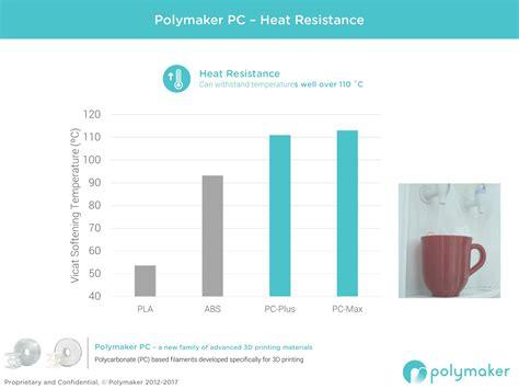 resistor heat source pc max white filament2print s l