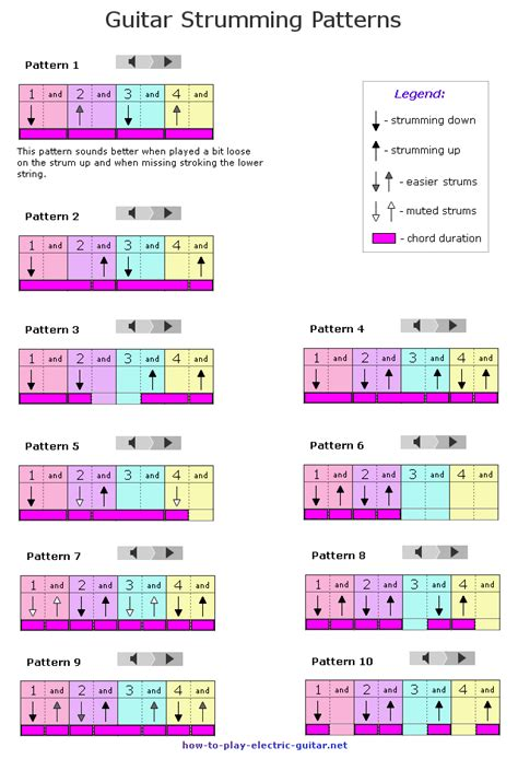 strumming pattern simple man 10 guitar strumming patterns for beginners for beginning