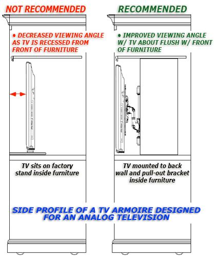 Under Cabinet Tvs Kitchen how to retrofit or modify your old entertainment center to