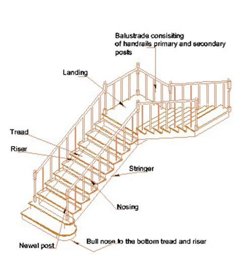 stair definition parts of a staircase treads risers nosing landing balustrades