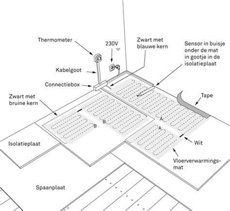 Hoogte Stopcontacten Bouwbesluit by Elektrische Vloerverwarming Aanleggen Karwei