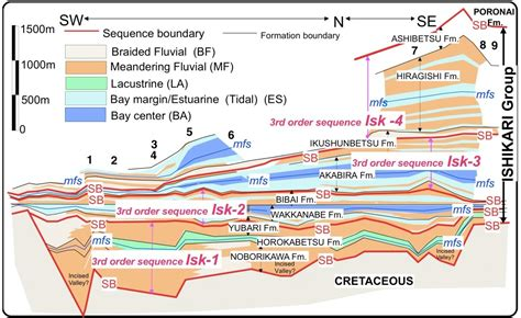 stratigraphic cross section variation in forearc basin configuration and basin filling