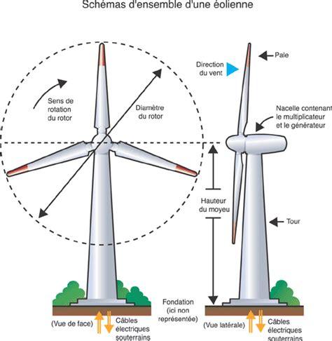 Puissance D Une éolienne 5279 by Eoliennes 234 Tre Ou Ne Pas 234 Tre Poca S