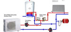 air to water heat pumps alternative heating