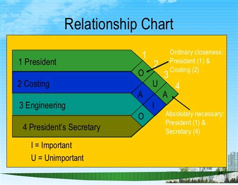 office relationship chart layout strategy ppt bec doms