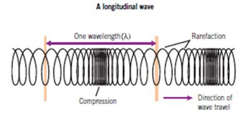 describing waves revision science