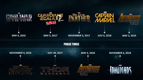 marvel schedule how will spider affect marvel studios phase three