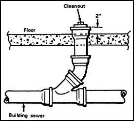 What Is Cleanout In Plumbing by What Is The Difference Between Floor Clean Out And Floor