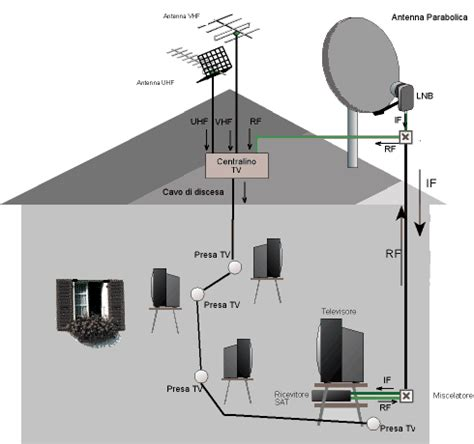 antenna satellitare da interno addressability