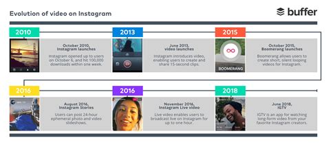 igtv instagram s new long form video app with 1 hour uploads