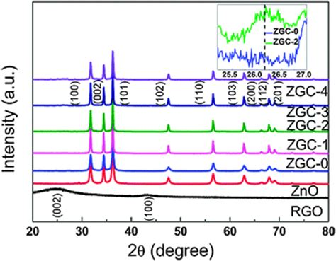 xrd pattern of rgo enhanced photocatalytic degradation of methylene blue by