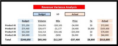 price volume mix analysis excel template variance analysis excel template calendar template excel