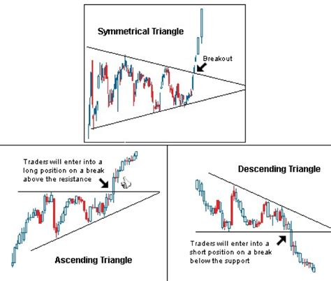 ascending triangle pattern technical analysis triangle patterns technical analysis corporate finance