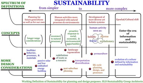 layout of a definition handprints to panarchy 20 more sustainability diagrams