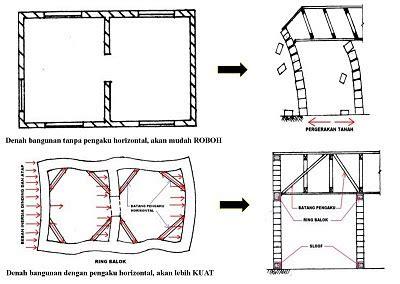 floor plan adalah perencanaan bangunan tahan terhadap gempa cv yufa karya mandiri
