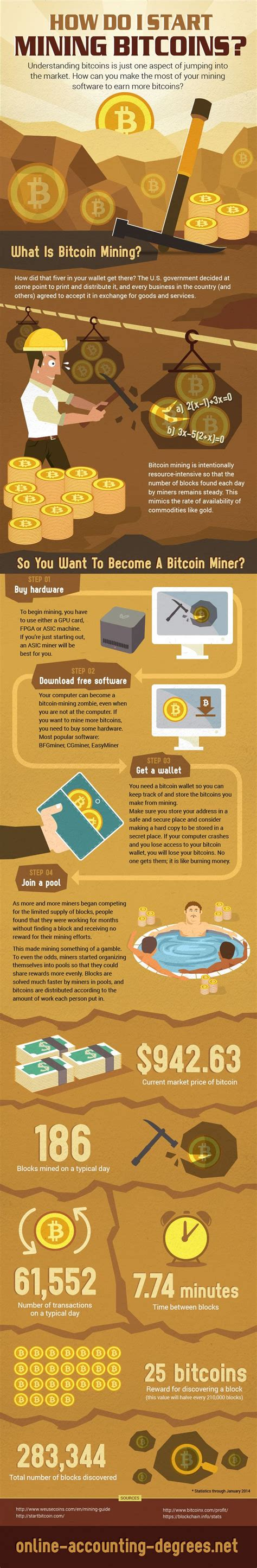 bitcoin understanding bitcoin mining investing trading for beginners the cryptomasher series volume 1 books how to start mining bitcoins infographic best infographics