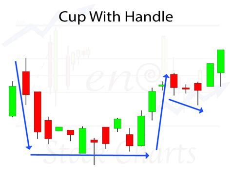 how to identify cup and handle pattern identifying chart patterns trendy stock charts