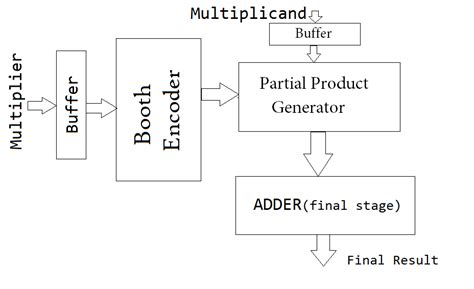 design of booth multiplier booth multiplier