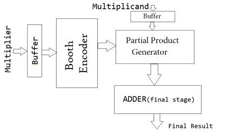 booth encoder design booth multiplier