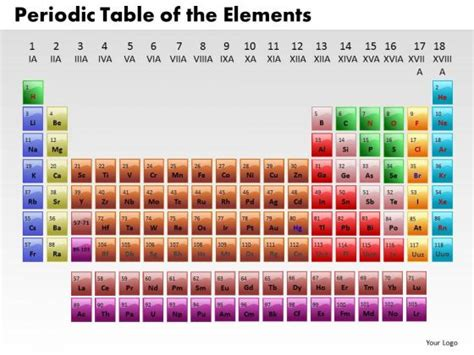 periodic table powerpoint template business circle charts powerpoint templates marketing
