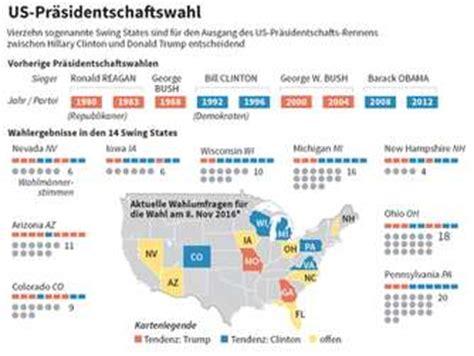 Us Wahl 2016 Die Wichtigsten - us wahl 2016 das m 252 ssen sie zum amerikanischen wahlsystem