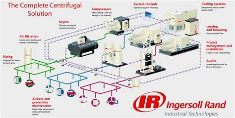 air compressor technologies industrial