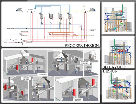 workshop layout for food processing yorker engineering process design engineering services