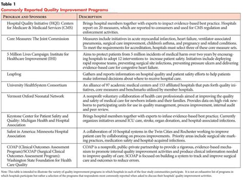 Index Of Content 972 Quality Improvement Plan Template Healthcare